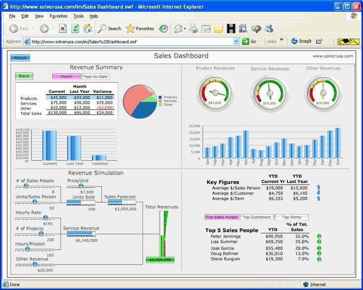 Get Your Dashboard Done From Your Data Dashboard Data Datavisualization Report Tableau Excel Dashboard