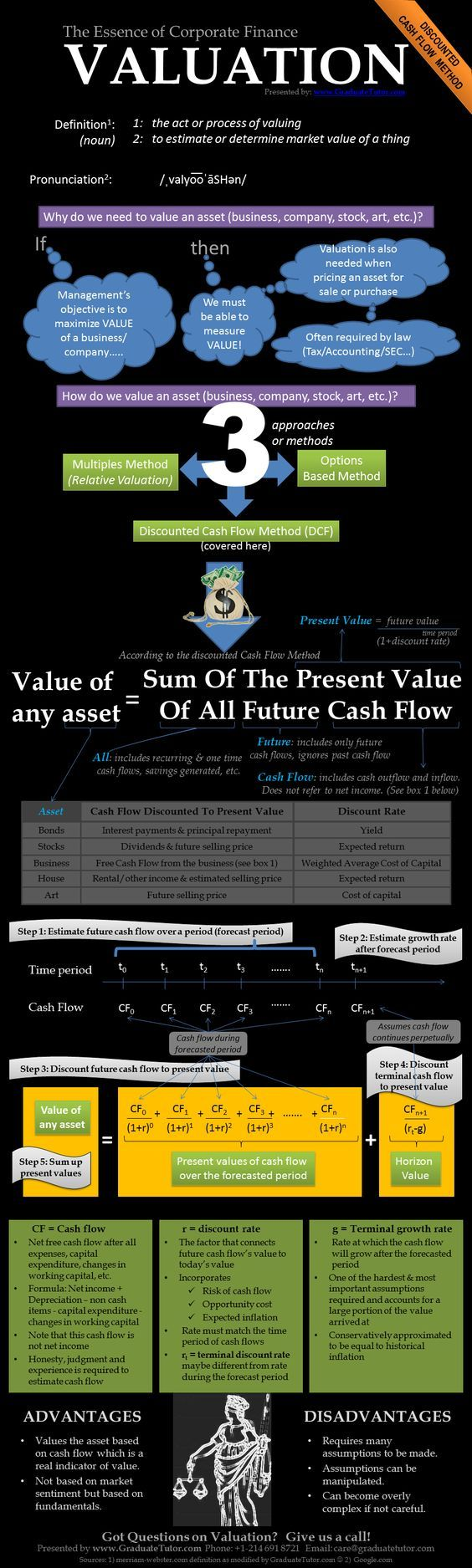 Valuation The Essence Of Corporate Finance Finance Infographic Business Valuation Finance