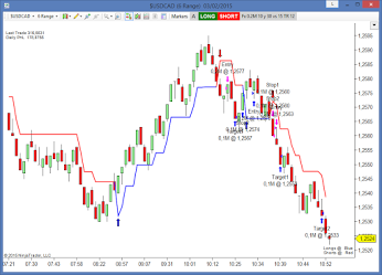 Forex trading previous day high and low