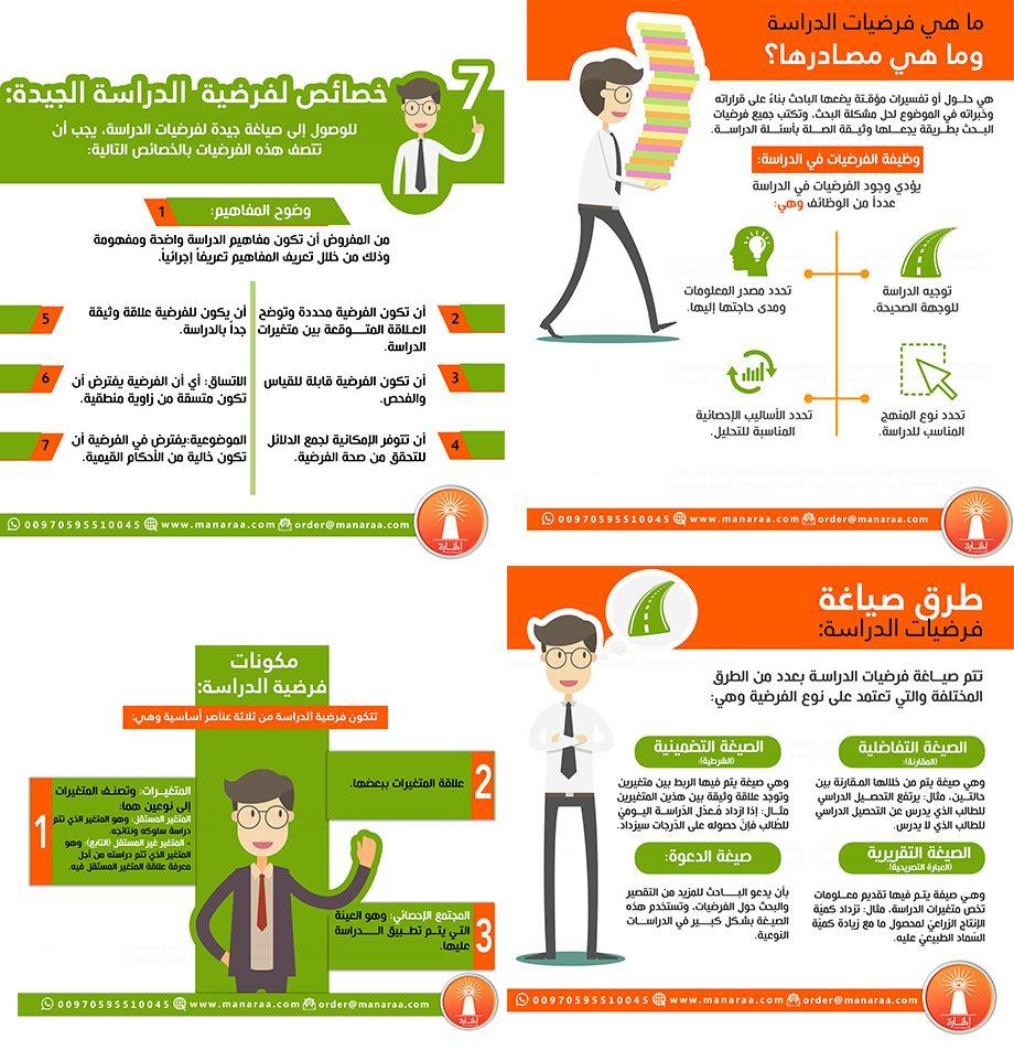 فرضيات الدراسة ماهيتها مصادرها مكوناتها طرق صياغتها وخصائصها الجيدة Learning Arabic Education Teaching