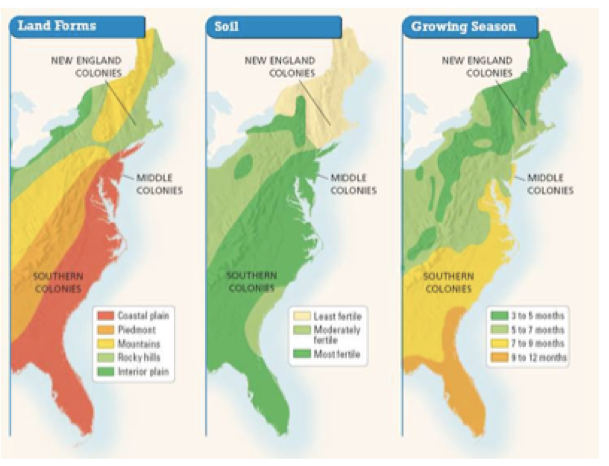middle colonies climate