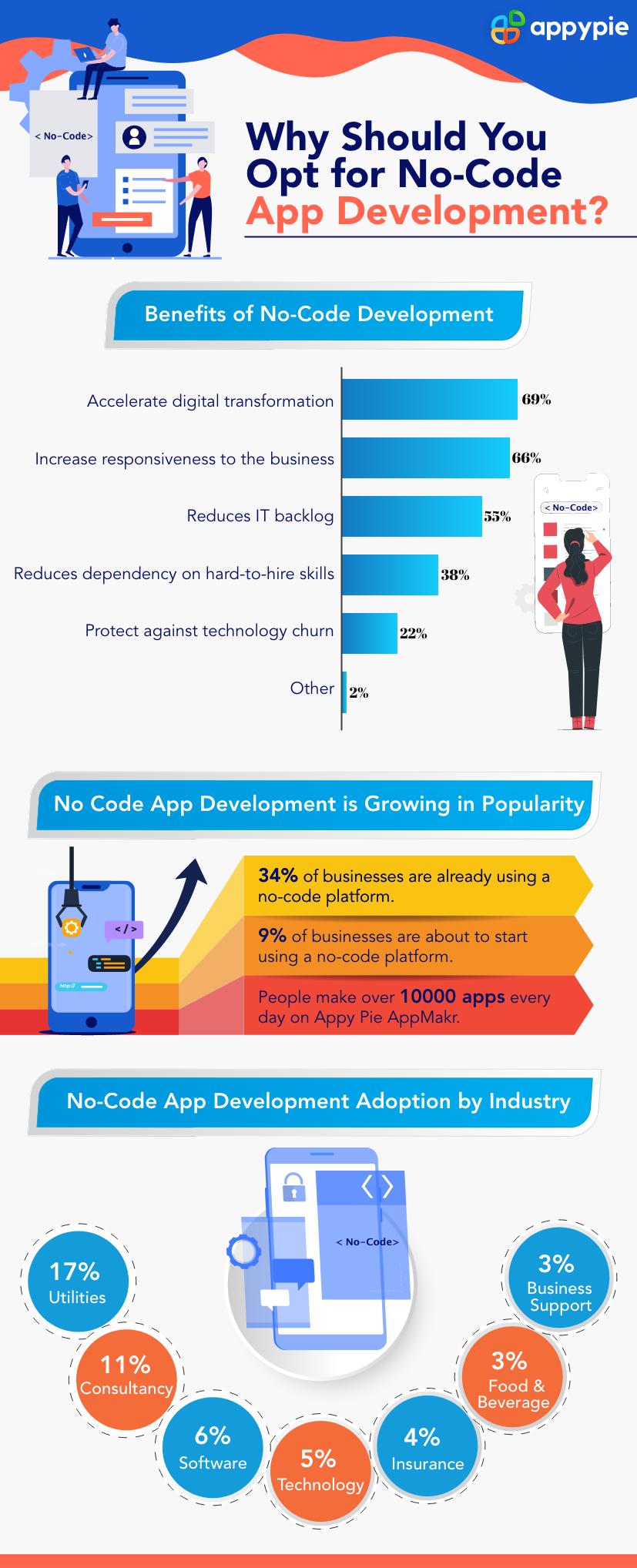 Benefits Of No Code App Development Coding Apps App Development Coding