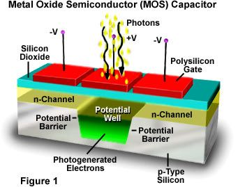 Metal Oxide Semiconductor Mos Capacitor Semiconductor Capacitors Technology