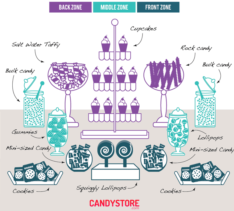 Terrific Ultimate Guide To Candy Buffets Cake Decorating Tutorials Interior Design Ideas Clesiryabchikinfo
