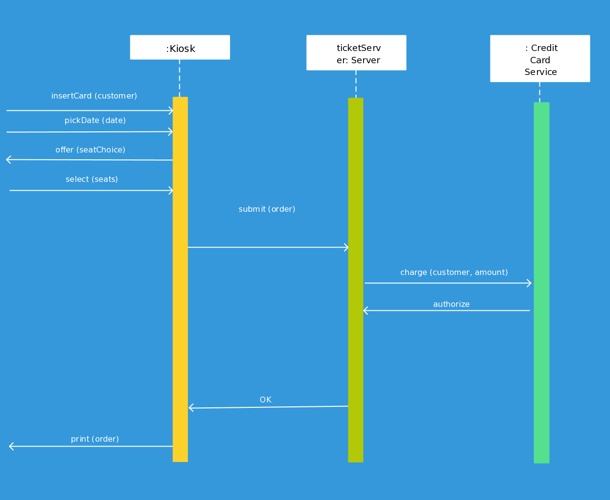 Sequence diagram of online ticketing system.   UML ...