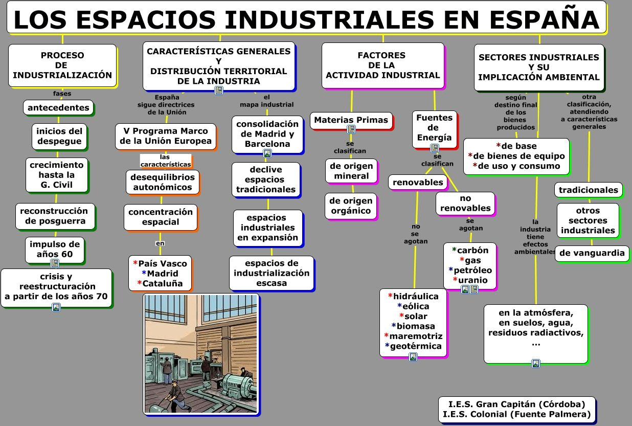 Esquema De La Unidad Didáctica Ies Gran Capitán Córdoba Actividades Unidad Didactica Actividades Economicas