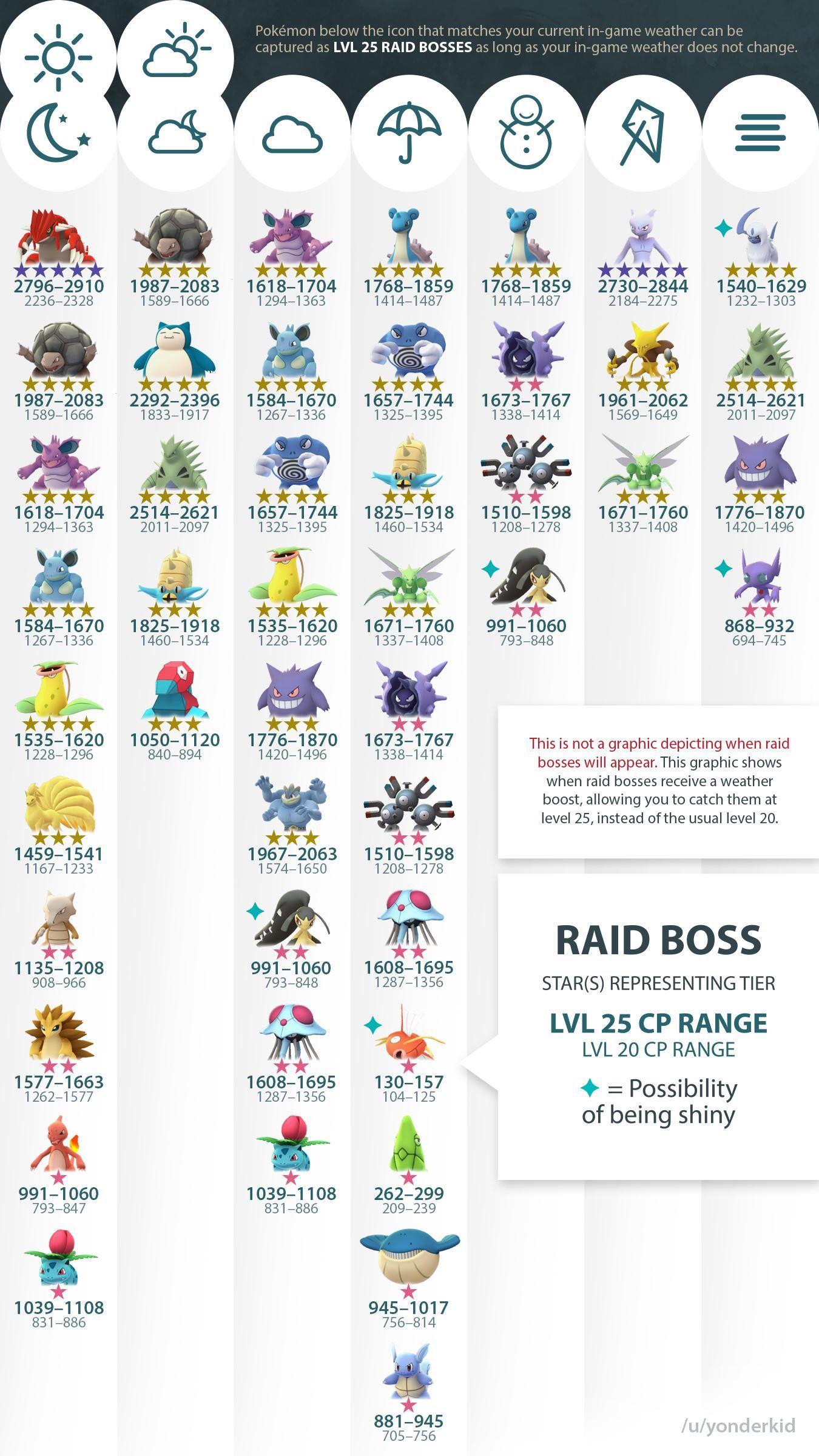 Pokemon Go Level 25 RAID Boss by Weather