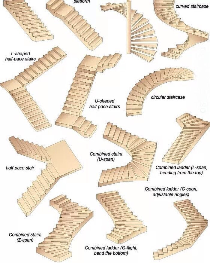 Different Types Of Staircases: مهندس علي ابو حجر (@ali_abuhajar)