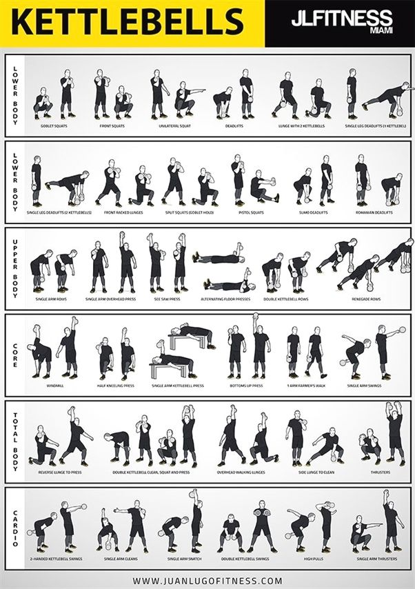 Kettlebell Training- 35 Illustrated Exercises Poster -   19 fitness Training abs ideas