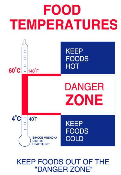 food danger zone temperature | Food