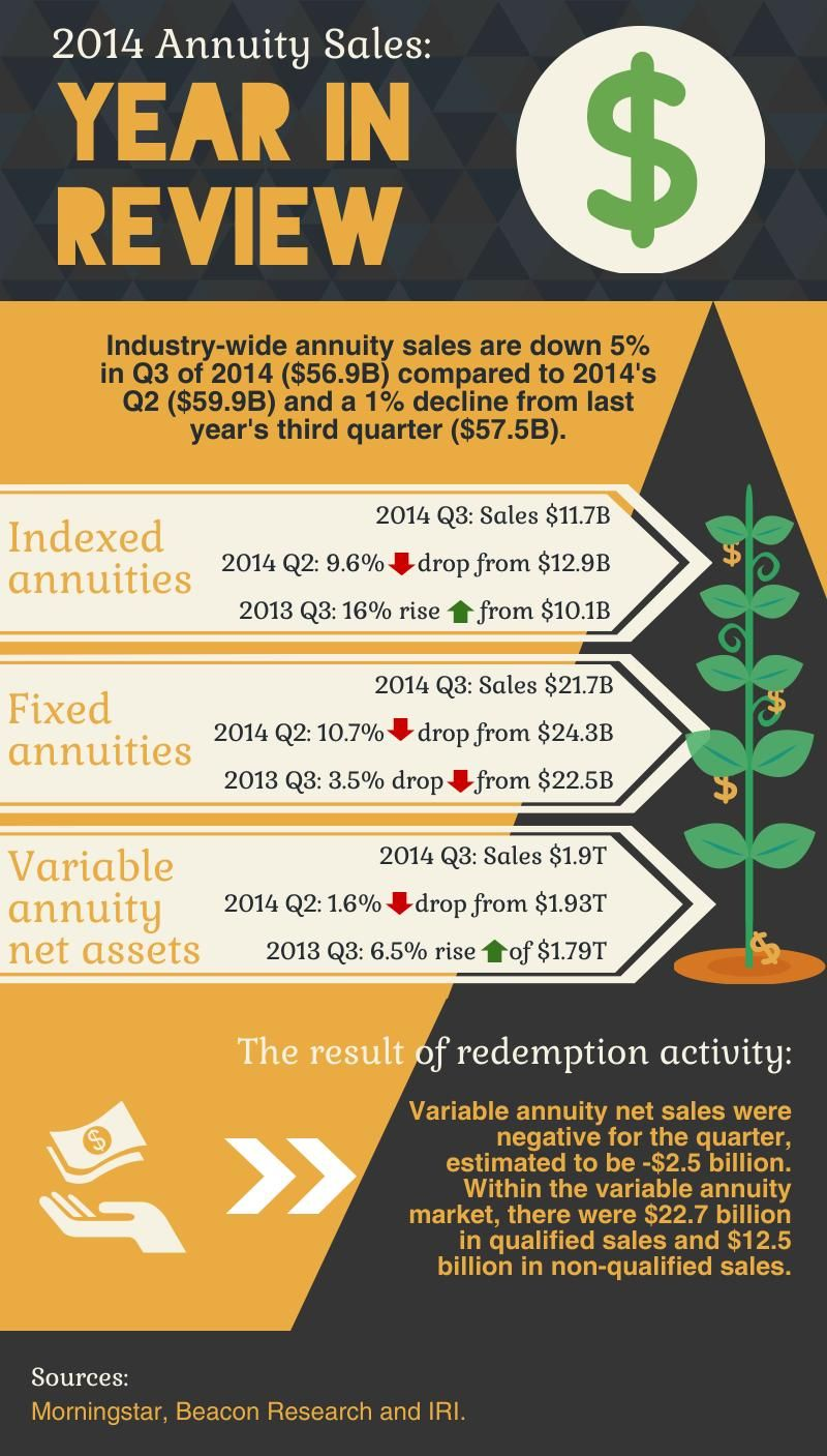 2014 Annuity Sales Year In Review Infographic Life And Health