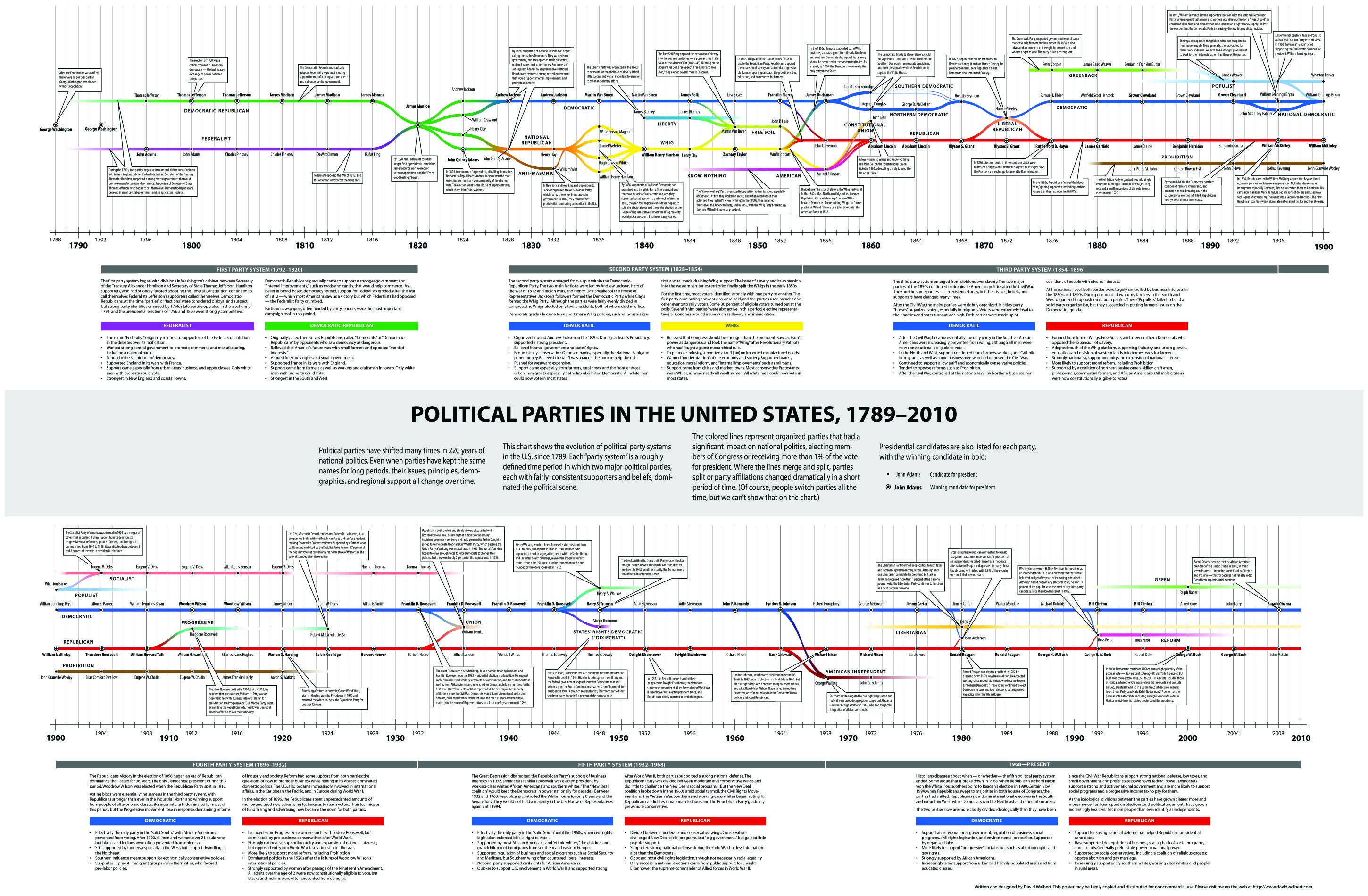 4) A chart on the American Party System ...
