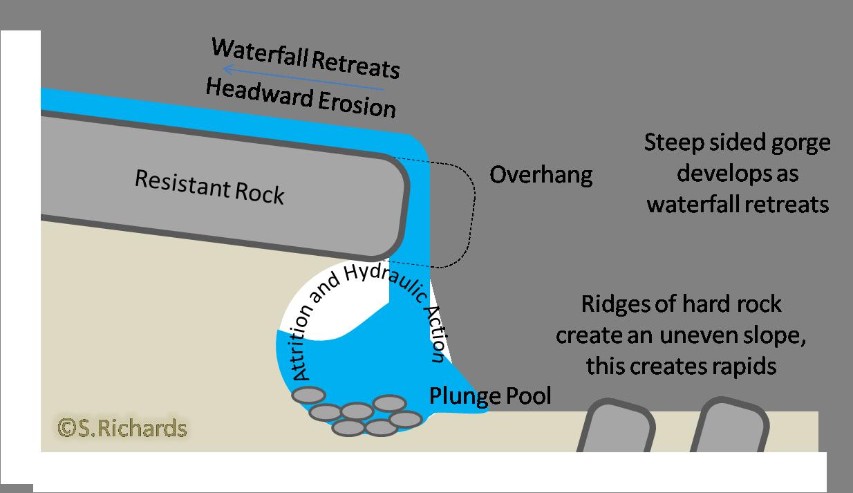 River Formation Diagram Google Search Plunge Pool Rock Waterfall Hard Rock