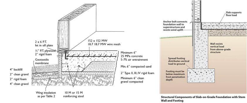Slab On Grade Jpg 842 352 Slab Concrete Concrete Slab