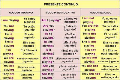 Presente Continuo O Progresivo Como Aprender Ingles Basico Presente Continuo Aprender Español