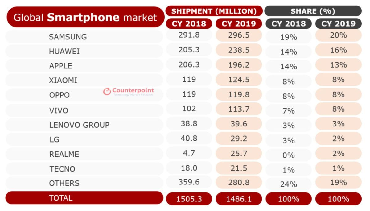 Die Top 10 Der Weltweit Grossten Smartphone Hersteller 2019 In 2020 Smartphone Weltweit Apps