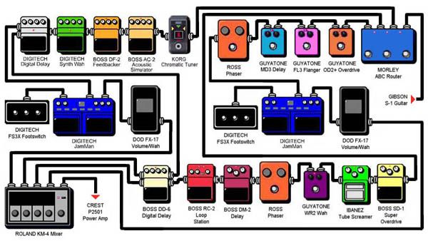 What Is 4 Cable Method How Do You Use It Andertons Blog Guitar Pedals Diy Guitar Pedal Guitar Pedal Boards