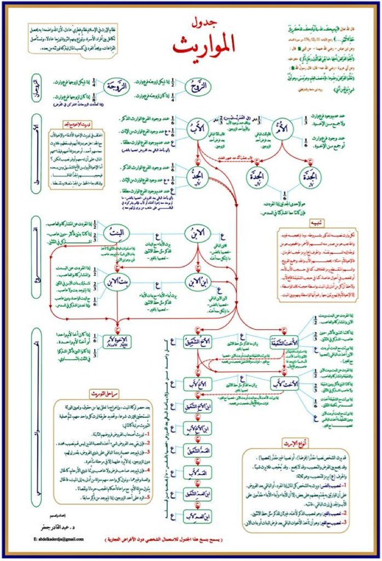 Pin By Abe On خرائط ذهنيه Islam Facts Islam Beliefs Learn Islam