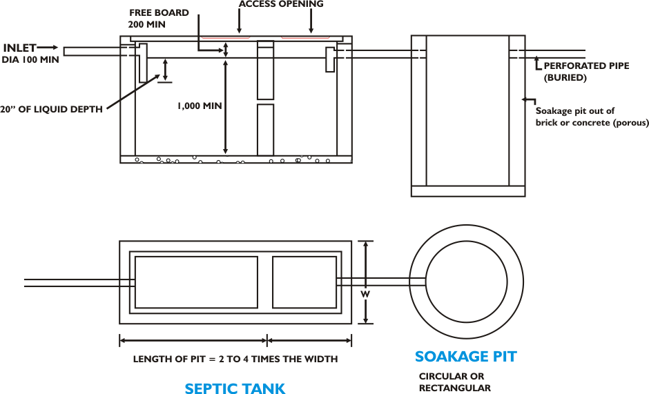 Domestic Septic Tanks And Soakage Pits Septic Tank Design