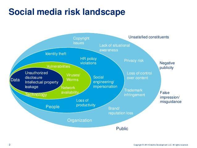 Best 25+ Digital enterprise ideas on Pinterest Social enterprise - social media policy