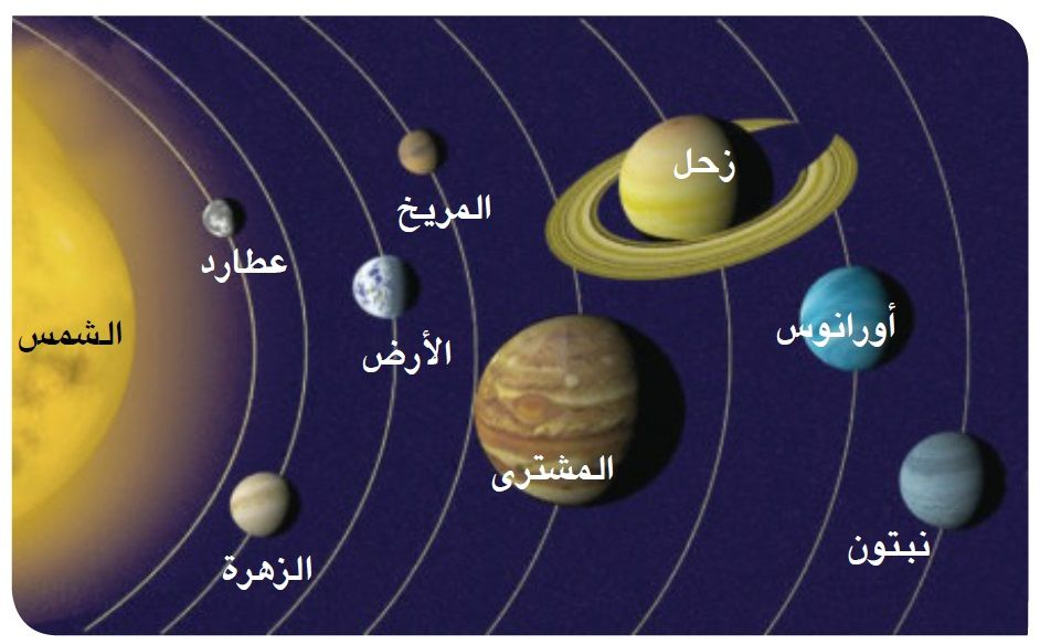 صورة المجموعة الشمسية الملحقة بدرس مجموعتنا الشمسية في كتاب الدراسات الاجتماعية اولي اعدادي Solar System Art School Projects Solar System