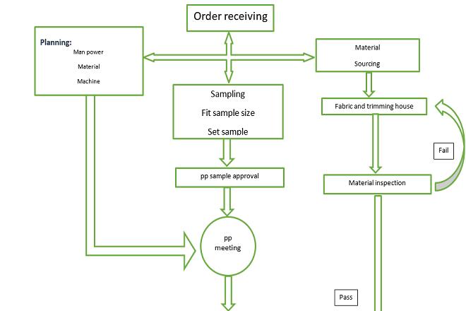 Flow Chart Of Garments Production Textile Merchandising Flow Chart Process Flow Chart Chart
