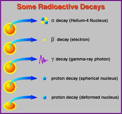 Types Of Radioactive Decay Radiation Chemistry Decay