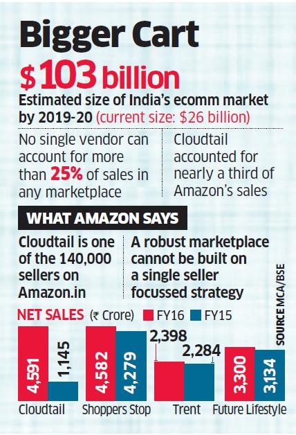Amazon on a high! Cloudtail surpasses Shoppers Stop's revenue; sales up 300%Amazon on a high! Cloudtail surpasses Shoppers Stop's revenue; sales up 300% - Image