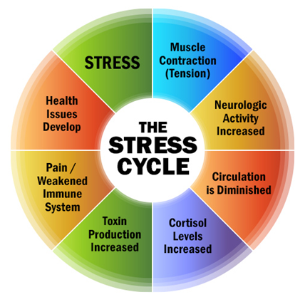 the affect of psychological stress on Stress also affects patients' reactions to pregnancy loss during infertility treatment  and pregnancy complications moreover, psychological.