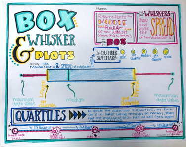 Box And Whisker Plot Doodle Notes Doodle Notes Math Notebooks Middle School Math Teacher
