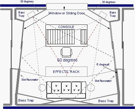 Beau Image Result For VIDEO RECORDING STUDIO FLOOR PLAN