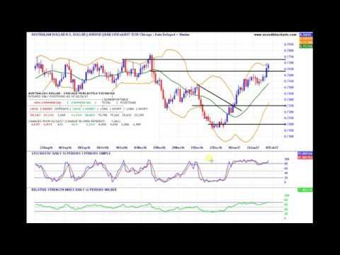 How to know when forex trading pairs go ffline