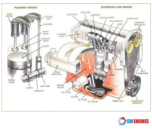 swengines here some ideas about engine diagram engine diagram rh pinterest com 2.4 twin cam engine diagram dual overhead cam engine diagram