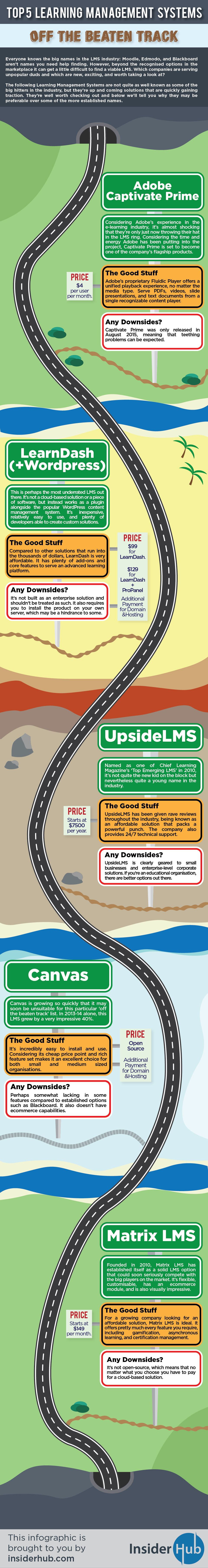 Top 5 LMS Off the Beaten Track