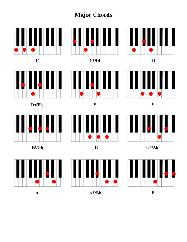 Major Chords C C#/Db DD#/Eb E FF#/Gb G G#/Ab ...