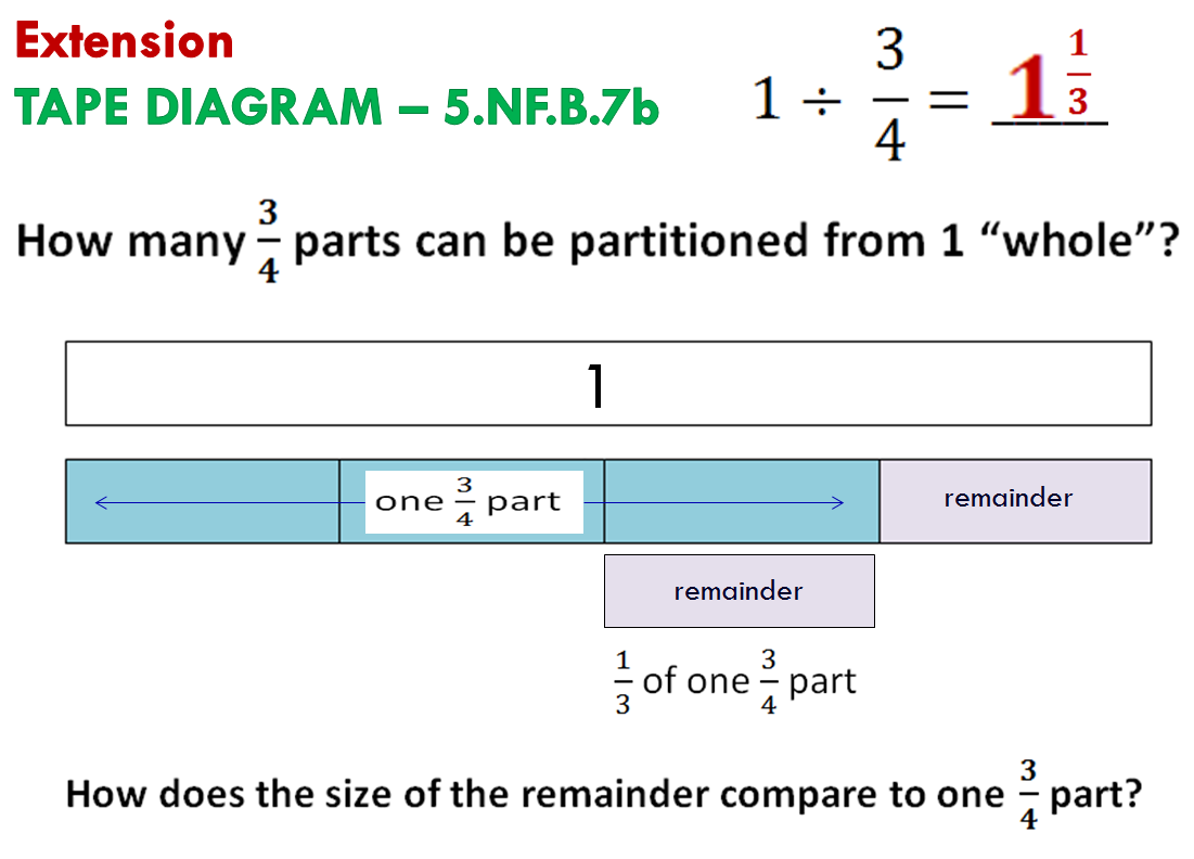 with fractions common core training goes beyond invert and multiply model division of fractions with area model number line model tape diagram model  [ 1101 x 792 Pixel ]
