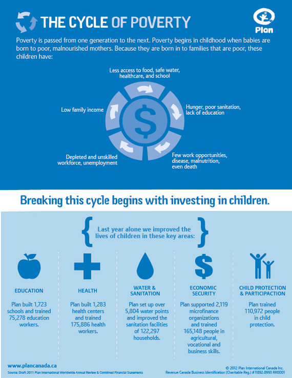 The Cycle Of Poverty Plan Canada Poverty Children Kids Health Infographic Health