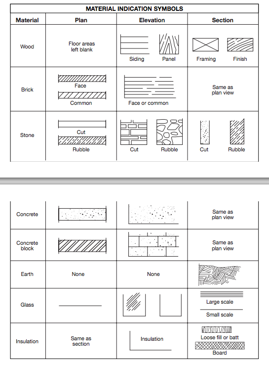 Blueprint Symbols Material Indication Symbols Architectural