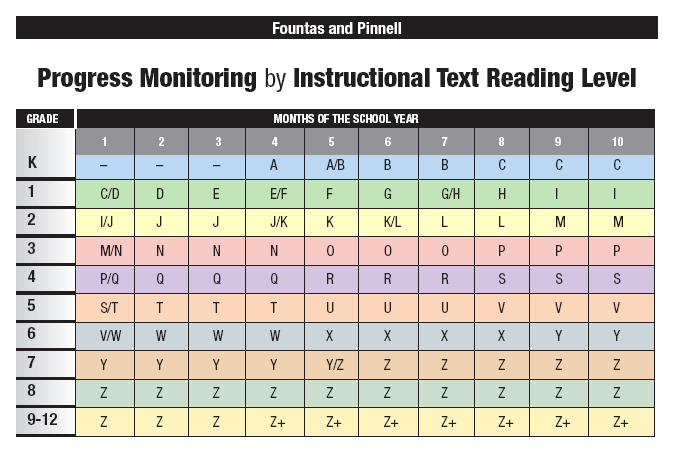 Fountas and Pinnell levels tied to common core and RTI....I was looking for some ideas for explaining book levels to parents, and here it is!