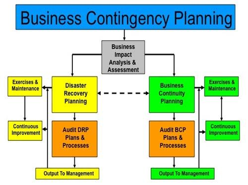 A contingency plan is a plan devised for an outcome other than in