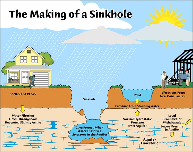 Sinkhole Anatomy Science And Nature Groundwater Geology