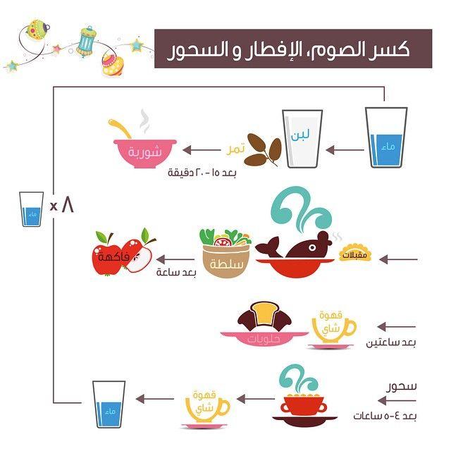 Diet Center دايت سنتر الكويت On Instagram الطريقة الأمثل للإفطار والسحور مع مراعاة الكمية والنوعية Kuwait Q8 Ramadan Diet Center Ramadan Diet
