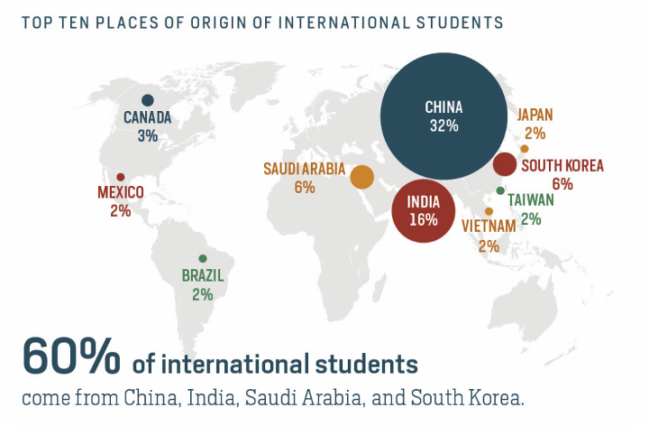 """Check out this eye-opener about Chinese international students!  """"The increase in Chinese students across America has been a hot topic of discussion and their numbers show no signs of slowing down. A few people have made the comparison of the influx of Chinese students with the Japanese student influx in the 1980s and 1990s..."""""""
