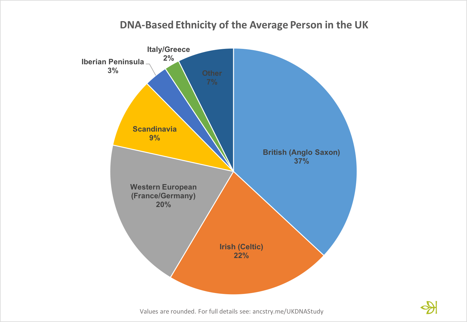 The British Are Less British Than We Think Ancestry Blog Ancestry Family Tree Ancestry Blog Family History