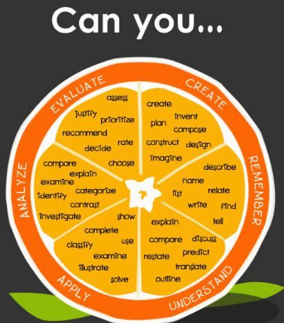 words to use in lesson plans to make administrators happy Blooms - lesson plan words