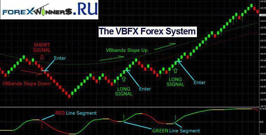 Vbfx Forex System Forex Chart Renko Renko System Install
