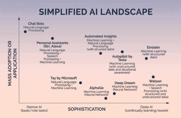 2018 年の different types of artificial intelligence and the names