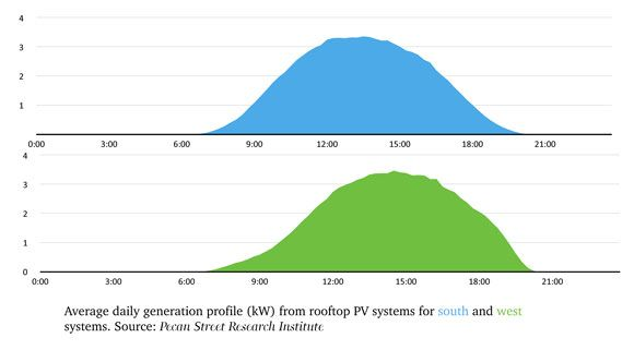 A Small Shift In Orientation Creates A Big Shift In The Power Generation Profile Of Rooftop Solar Panels Solar Panels Solar Photovoltaic Panels