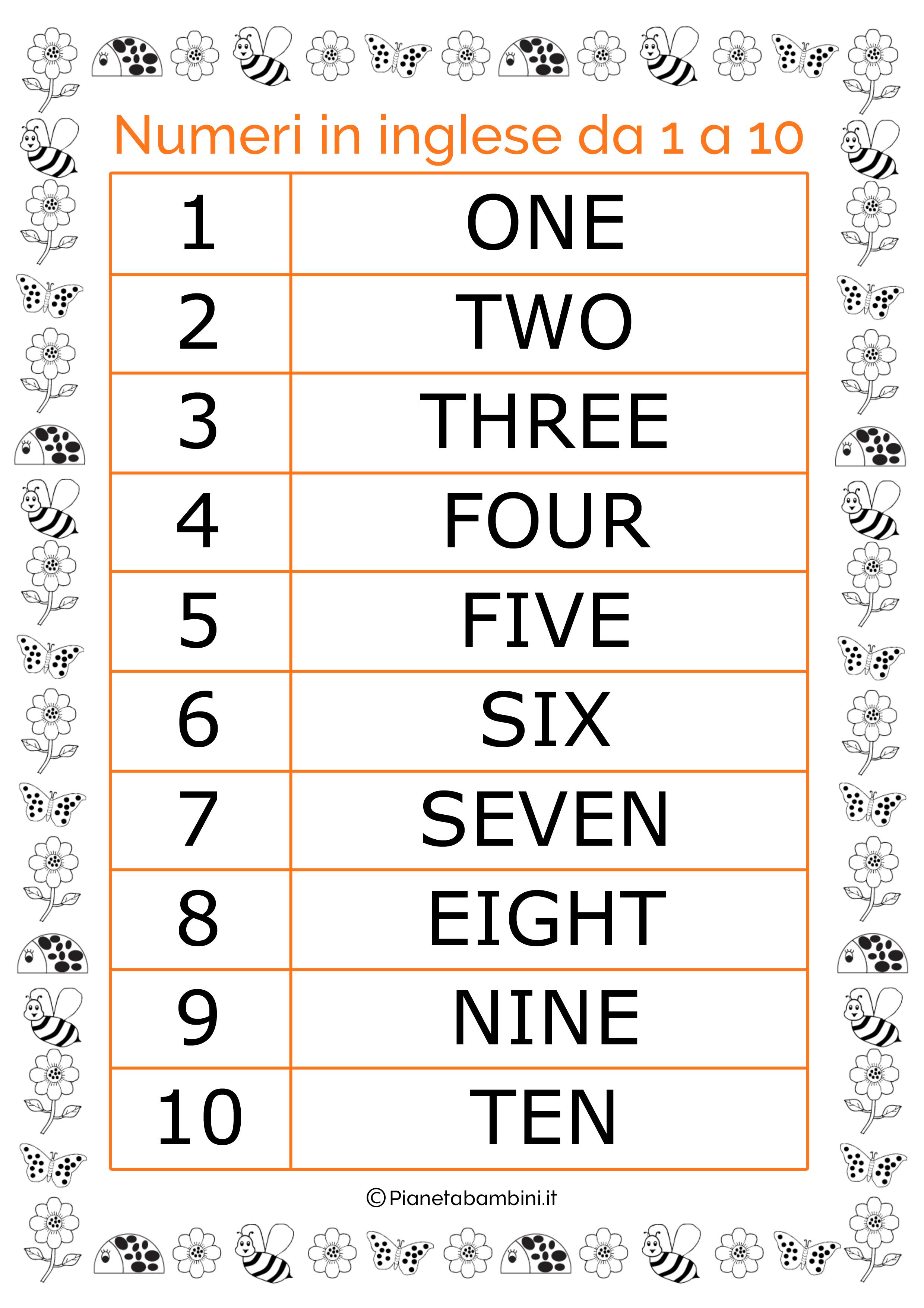 Numeri 1 10