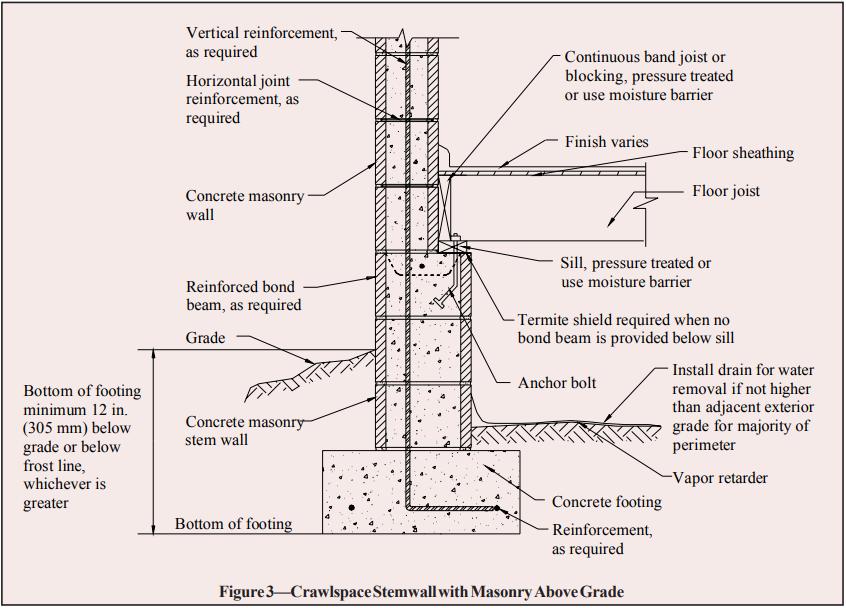 Brick Wall On Concrete Slab Detail Google Search In 2020 Masonry Concrete Footings Brick Wall